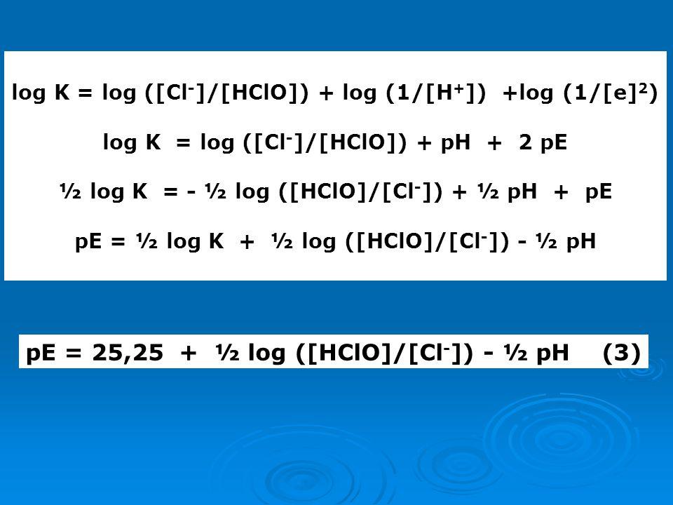 pE = 25,25 + ½ log ([HClO]/[Cl-]) - ½ pH (3)